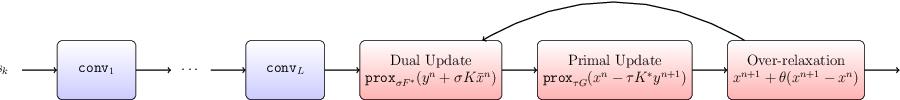 Figure 1 for ATGV-Net: Accurate Depth Super-Resolution