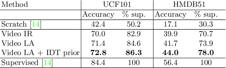 Figure 2 for Unsupervised Learning of Video Representations via Dense Trajectory Clustering
