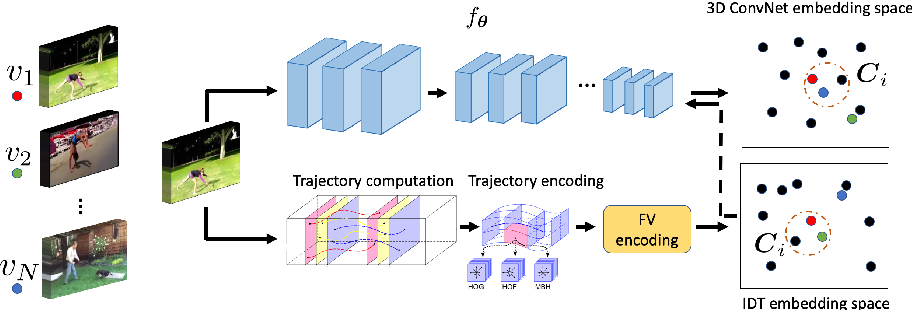 Figure 1 for Unsupervised Learning of Video Representations via Dense Trajectory Clustering
