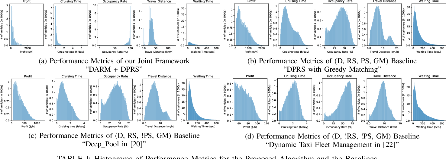 Figure 4 for A Distributed Model-Free Ride-Sharing Approach for Joint Matching, Pricing, and Dispatching using Deep Reinforcement Learning