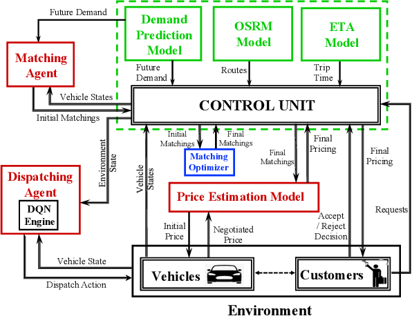 Figure 1 for A Distributed Model-Free Ride-Sharing Approach for Joint Matching, Pricing, and Dispatching using Deep Reinforcement Learning