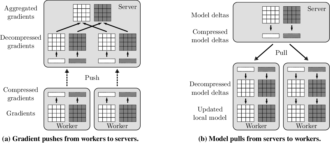 Figure 3 for 3LC: Lightweight and Effective Traffic Compression for Distributed Machine Learning