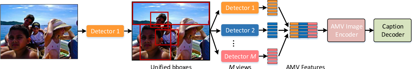 Figure 3 for Multimodal Transformer with Multi-View Visual Representation for Image Captioning
