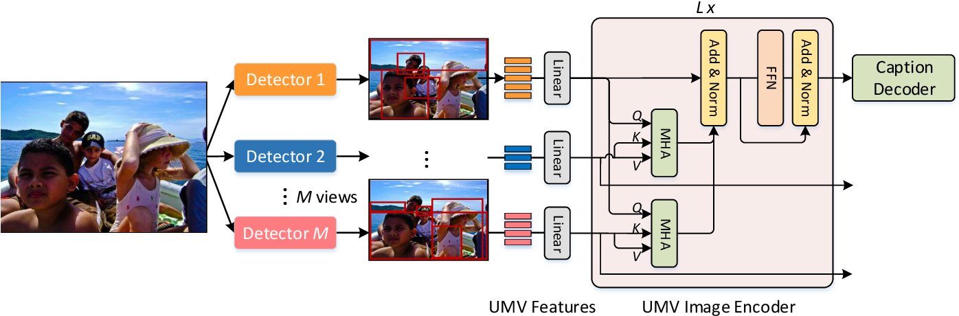 Figure 4 for Multimodal Transformer with Multi-View Visual Representation for Image Captioning