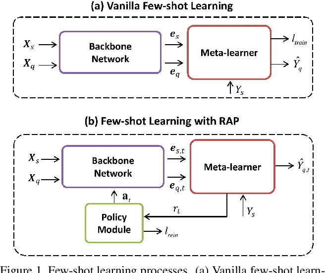 Figure 1 for Reinforced Attention for Few-Shot Learning and Beyond