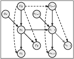 Figure 1 for Block Contextual MDPs for Continual Learning