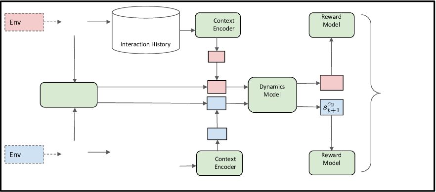 Figure 3 for Block Contextual MDPs for Continual Learning
