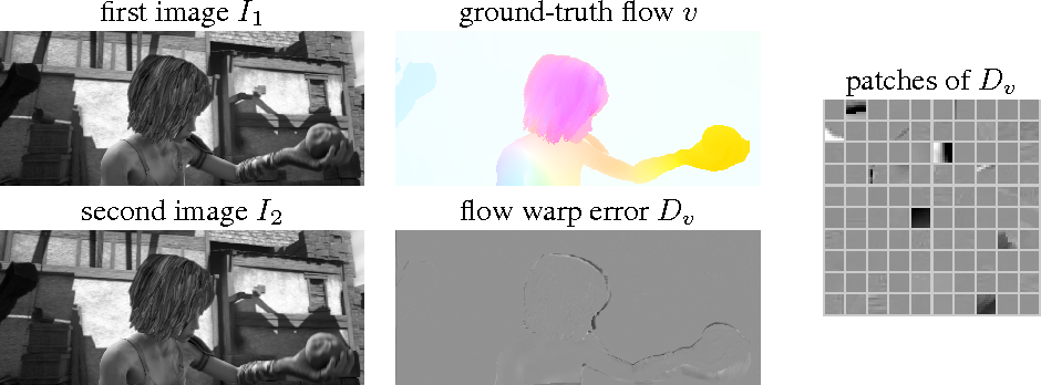 Figure 1 for Beyond Brightness Constancy: Learning Noise Models for Optical Flow
