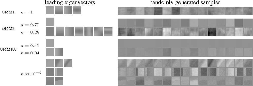 Figure 4 for Beyond Brightness Constancy: Learning Noise Models for Optical Flow