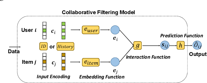 Figure 1 for Efficient Data-specific Model Search for Collaborative Filtering