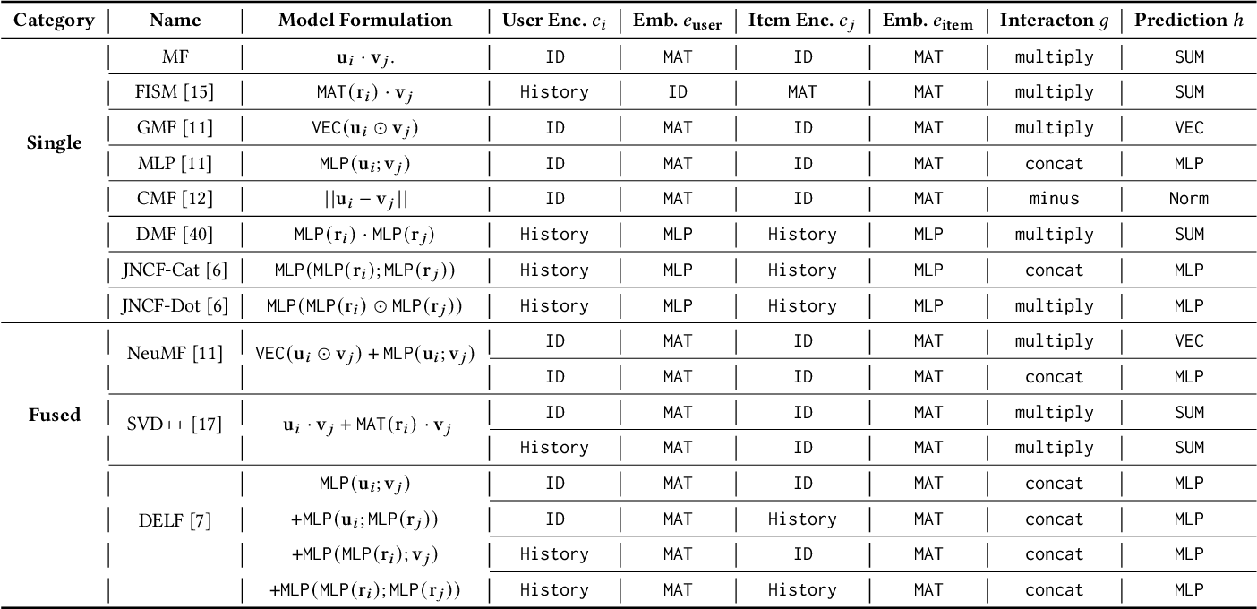 Figure 2 for Efficient Data-specific Model Search for Collaborative Filtering