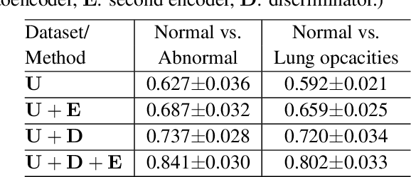Figure 2 for Abnormal Chest X-ray Identification With Generative Adversarial One-Class Classifier