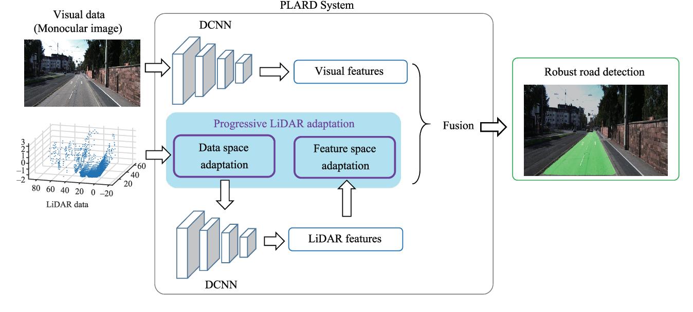 Figure 1 for Progressive LiDAR Adaptation for Road Detection