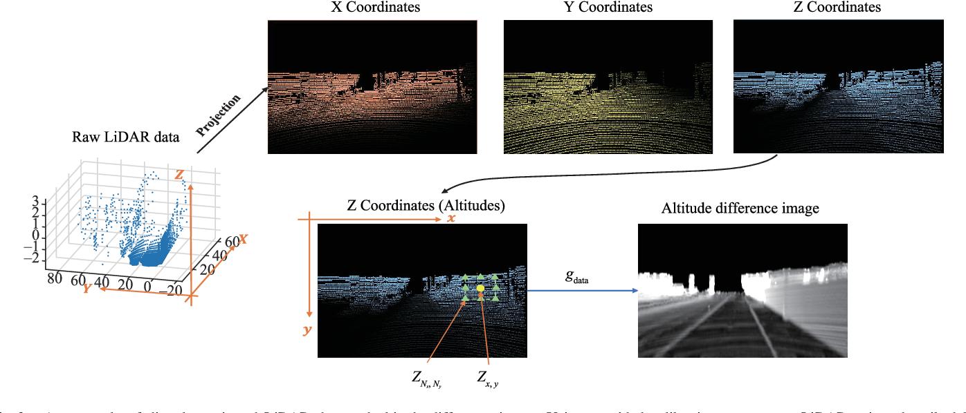 Figure 3 for Progressive LiDAR Adaptation for Road Detection