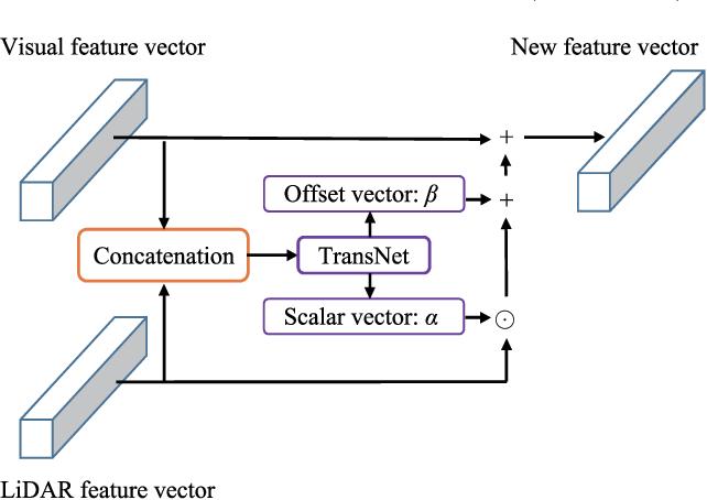 Figure 4 for Progressive LiDAR Adaptation for Road Detection