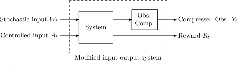 Figure 3 for Approximate information state for approximate planning and reinforcement learning in partially observed systems