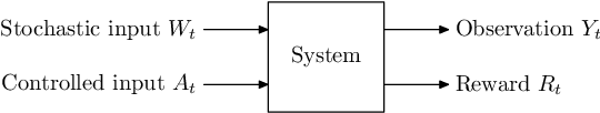 Figure 1 for Approximate information state for approximate planning and reinforcement learning in partially observed systems