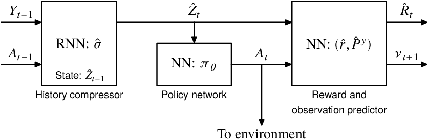 Figure 4 for Approximate information state for approximate planning and reinforcement learning in partially observed systems
