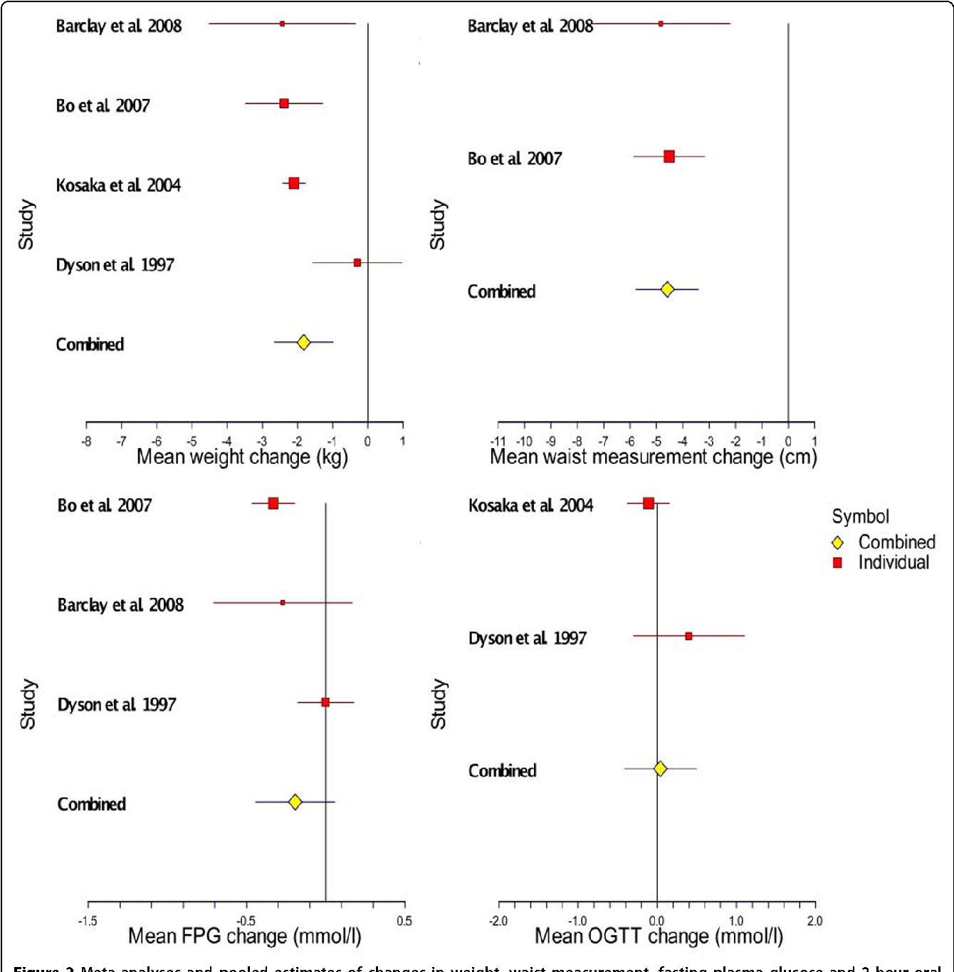 Figure 2 Meta-analyses and pooled estimates of changes in weight, waist measurement, fasting plasma glucose and 2-hour oral glucose tolerance from selected studies at 1 year follow-up.