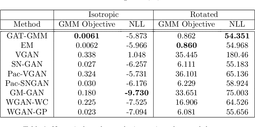 Figure 4 for GAT-GMM: Generative Adversarial Training for Gaussian Mixture Models