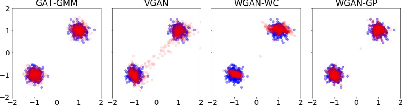 Figure 1 for GAT-GMM: Generative Adversarial Training for Gaussian Mixture Models