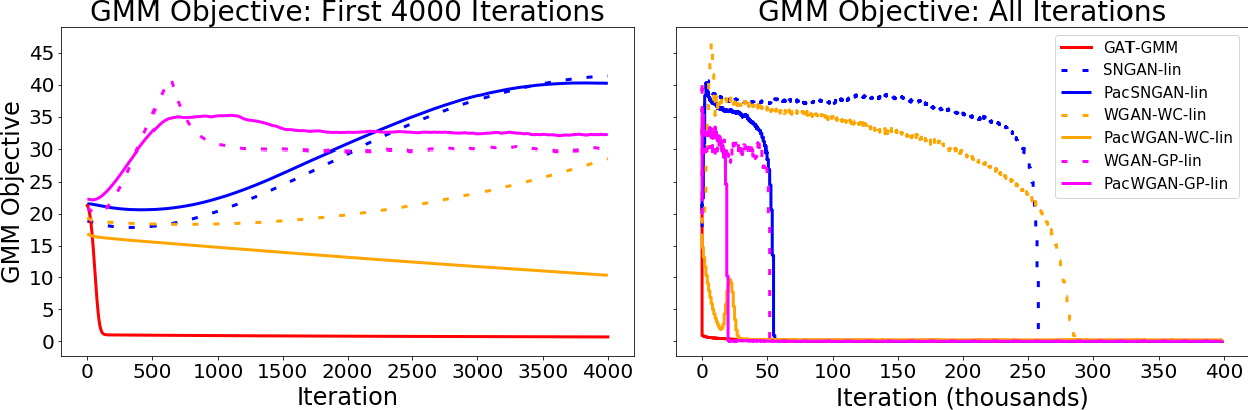 Figure 3 for GAT-GMM: Generative Adversarial Training for Gaussian Mixture Models