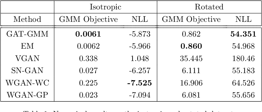 Figure 2 for GAT-GMM: Generative Adversarial Training for Gaussian Mixture Models