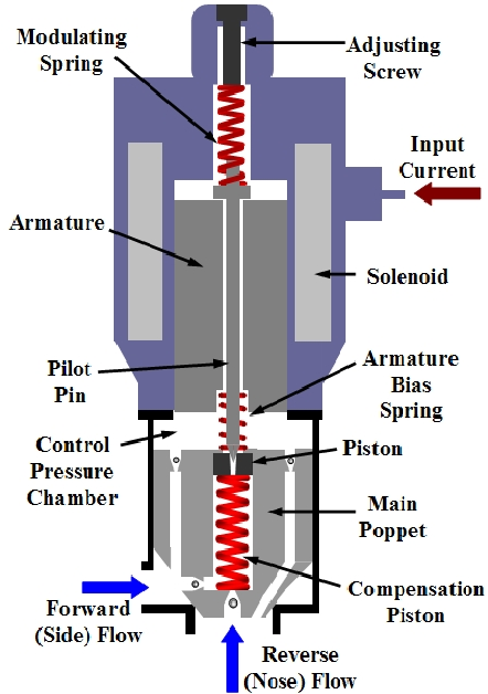 Fig. 1. Electro-Hydraulic Poppet Valve(EHPV) considered in this paper