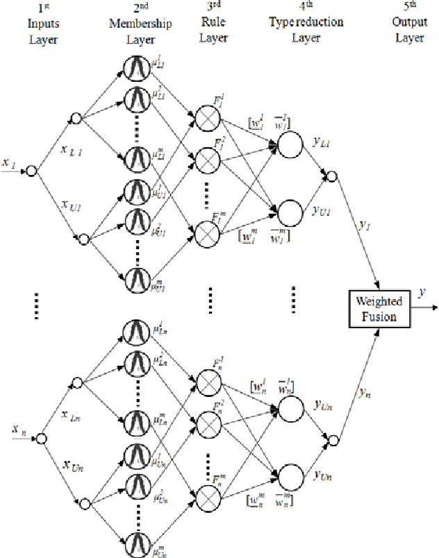 Pdf A Self Organizing Interval Type 2 Fuzzy Neural Network For