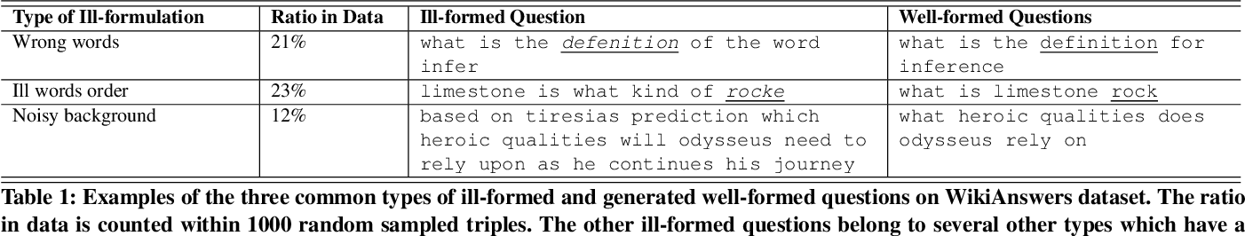 Figure 1 for Generative Question Refinement with Deep Reinforcement Learning in Retrieval-based QA System