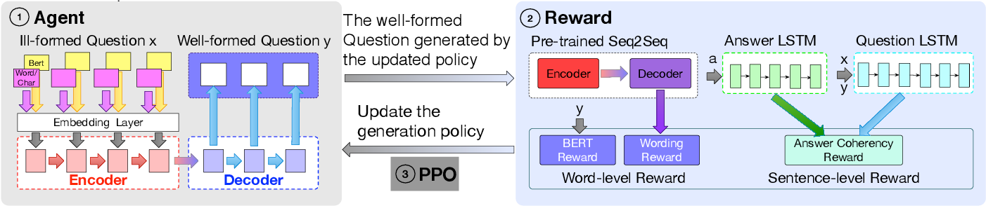 Figure 2 for Generative Question Refinement with Deep Reinforcement Learning in Retrieval-based QA System