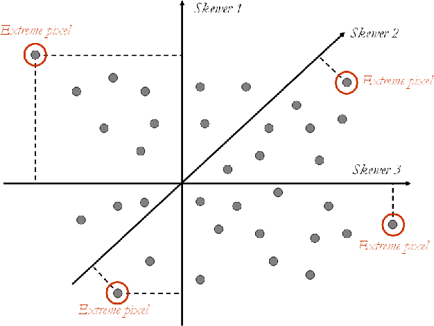 Figure 2. Toy example illustrating the performance of the PPI endmember extraction algorithm in a 2-dimensional space.