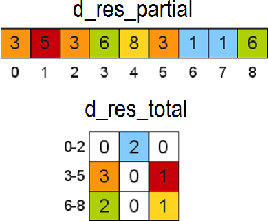 Figure 6. Generation of a final PPI image from the structures used in the CUDA kernel described in Fig. 5.