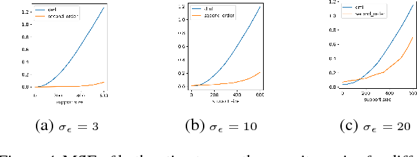 Figure 4 for Orthogonal Machine Learning: Power and Limitations