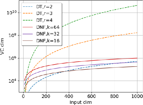 Figure 1 for DNF-Net: A Neural Architecture for Tabular Data