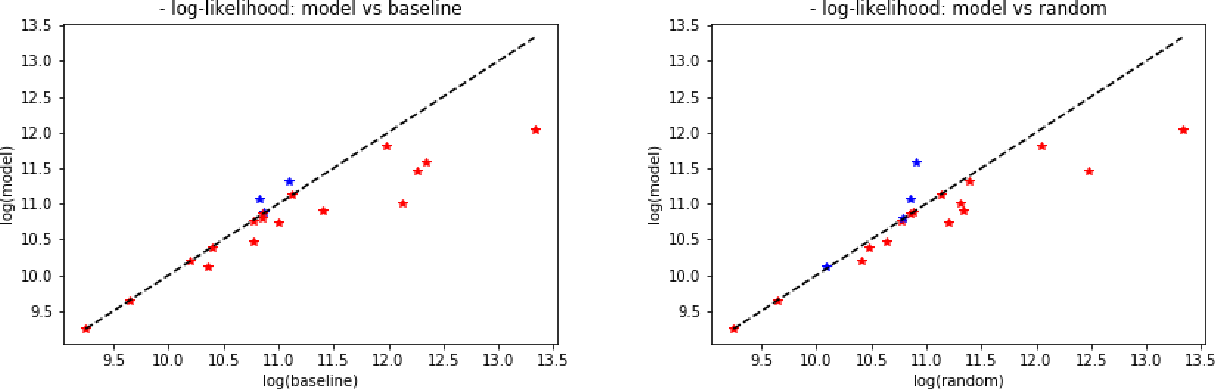 Figure 2 for Counterfactual Distribution Regression for Structured Inference