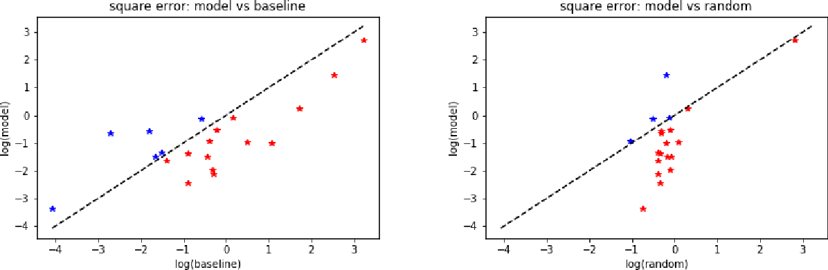 Figure 3 for Counterfactual Distribution Regression for Structured Inference
