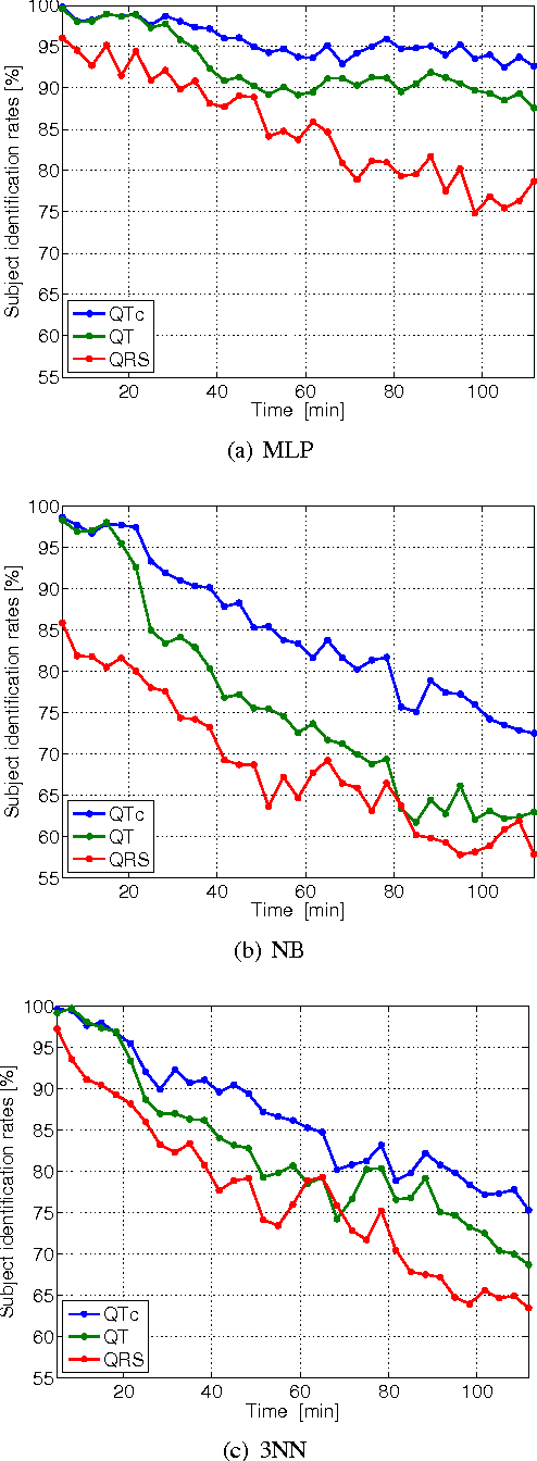 Influence of QT correction on temporal and amplitude