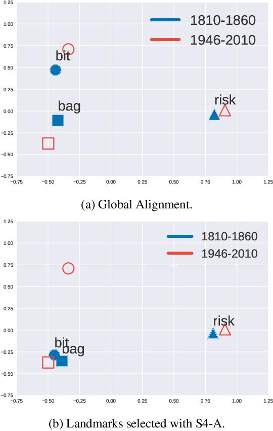 Figure 1 for Fake it Till You Make it: Self-Supervised Semantic Shifts for Monolingual Word Embedding Tasks