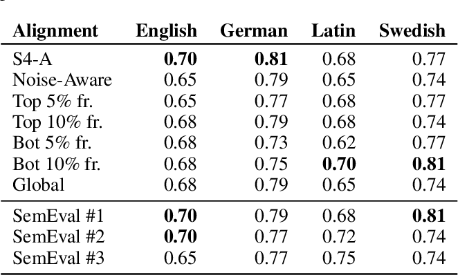 Figure 3 for Fake it Till You Make it: Self-Supervised Semantic Shifts for Monolingual Word Embedding Tasks