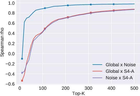 Figure 4 for Fake it Till You Make it: Self-Supervised Semantic Shifts for Monolingual Word Embedding Tasks