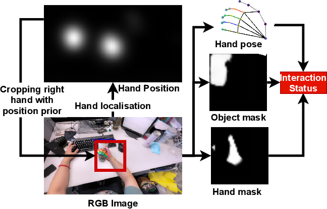 Figure 1 for Egocentric Hand-object Interaction Detection and Application