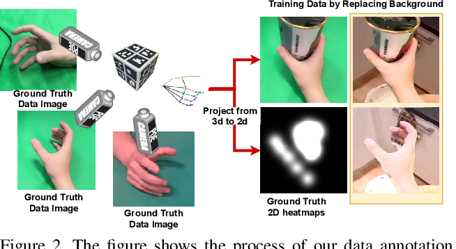 Figure 3 for Egocentric Hand-object Interaction Detection and Application