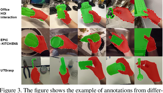 Figure 4 for Egocentric Hand-object Interaction Detection and Application