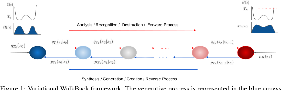 Figure 1 for Variational Walkback: Learning a Transition Operator as a Stochastic Recurrent Net