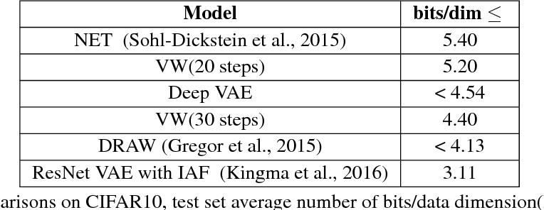 Figure 2 for Variational Walkback: Learning a Transition Operator as a Stochastic Recurrent Net
