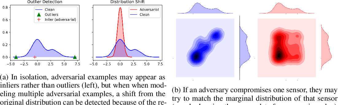 Figure 1 for Feature Shift Detection: Localizing Which Features Have Shifted via Conditional Distribution Tests