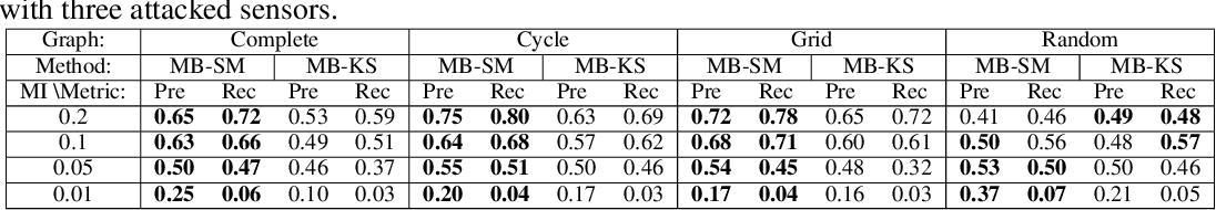 Figure 4 for Feature Shift Detection: Localizing Which Features Have Shifted via Conditional Distribution Tests