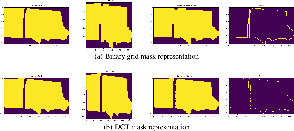 Figure 1 for DCT-Mask: Discrete Cosine Transform Mask Representation for Instance Segmentation