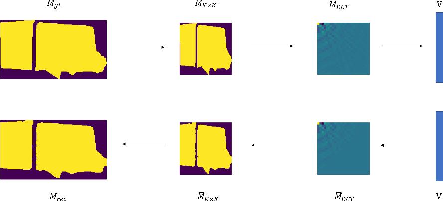 Figure 3 for DCT-Mask: Discrete Cosine Transform Mask Representation for Instance Segmentation